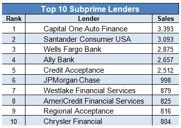 Top 10 Nationwide Lenders Subprime